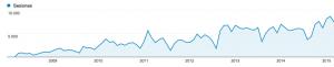 Grafico storia del traffico su Salmone